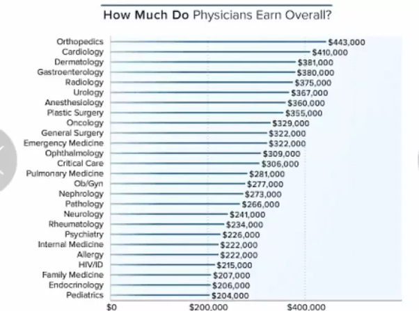 How much do Indian doctors earn in the USA? - Quora