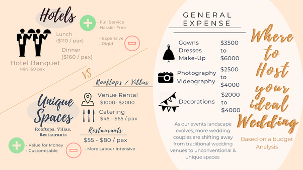 Infographics on Wedding Cost in Singapore