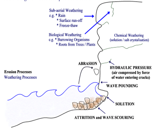 What are the different types of erosion quora ccuart Image collections
