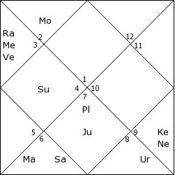 What kind of birth chart / planetary combination gives massive fame