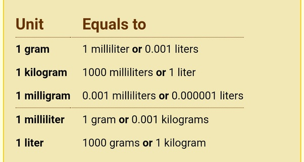 How many milliliters are in a gram? - Quora