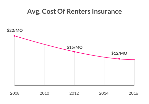 HOW MUCH IS IT FOR RENTERS INSURANCE