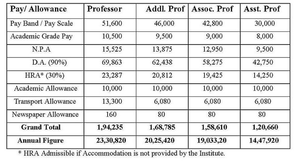 How much does a Neurosurgeon earn in NIMHANS, AIIMS and