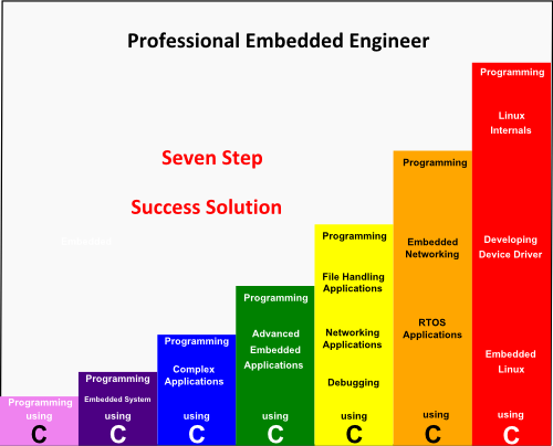 How to make a career in Embedded Systems - Quora