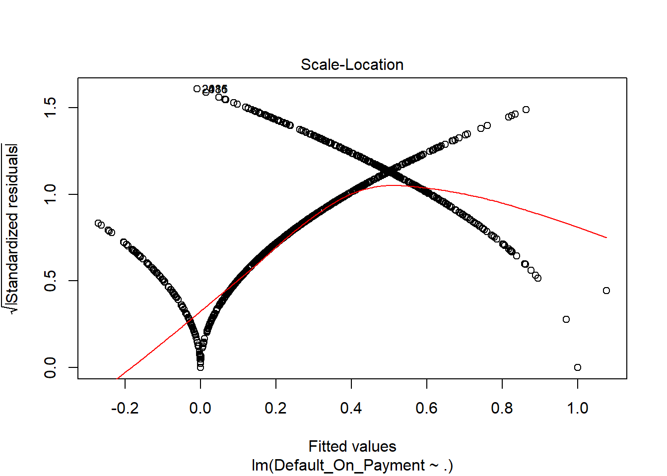 What exactly is a logistic regression algorithm in machine learning