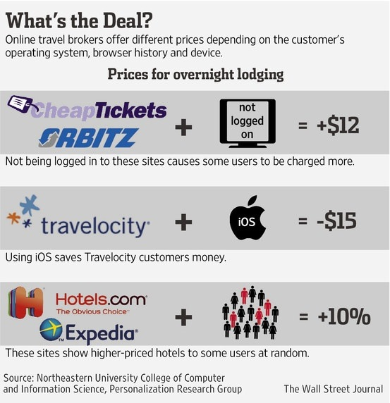 A New Study Found That E Commerce Sites Vary Online Pricing Depending On Whether Customers Use Mobile Or Desktop Devices Ios Android And Other Factors