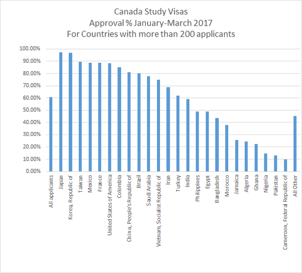 What Is The Canadian Student Visa Approval Rate Quora