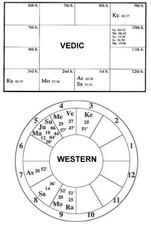 Astronomical Differences Between Western And Vedic Astrology The Basic Difference Two Systems Is That Zodiac Sidereal