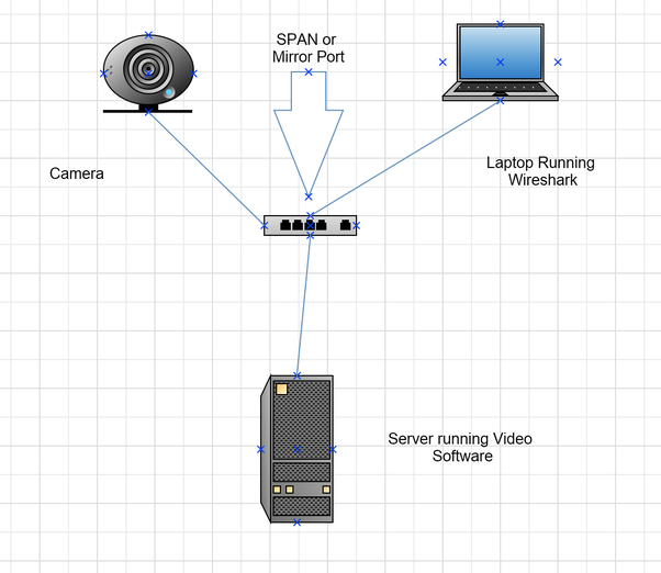How to use Wireshark to monitor traffic on an IP camera on my local