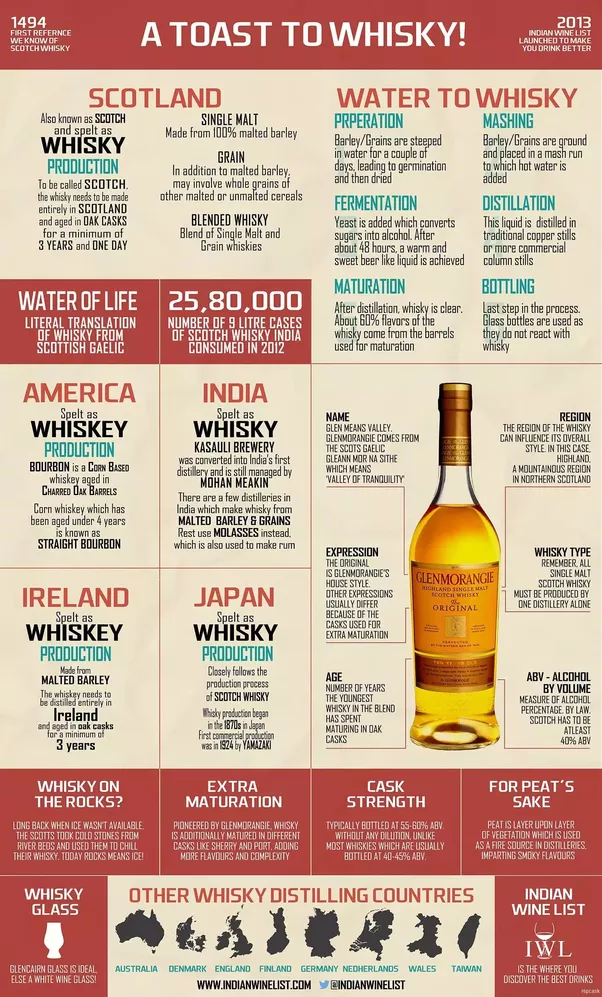 What are the differences between scotch, bourbon, and ...