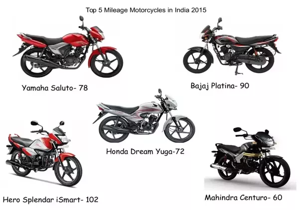 what is the best bike in india with 40  mileage
