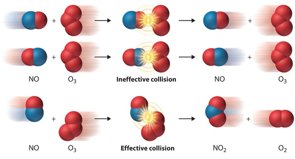 What is orientation in chemistry? - Quora