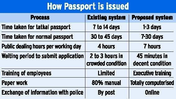 How much time does it take to make a fresh passport in India? - Quora