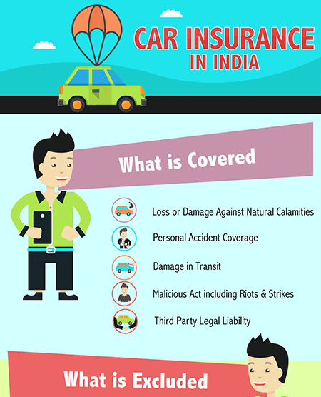 Which is best third party insurance or prehensive car insurance