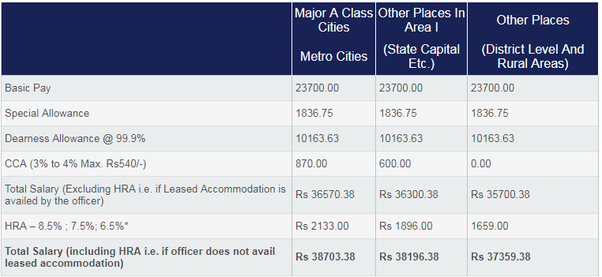 What is the monthly in-hand salary of a bank PO selected