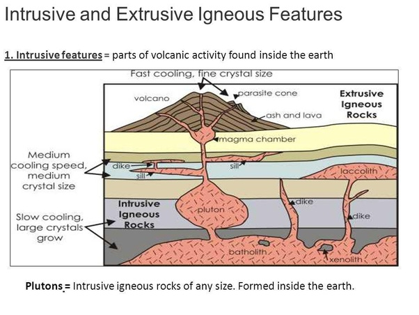 How are igneous rocks used in relative dating of rock layers diagram