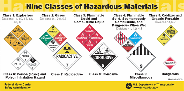 What do hazardous symbols represent quora there are 9 hazard classes along with sub classes here is a basic graphic of the classes and their symbols ccuart Image collections