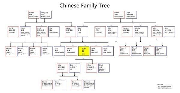 How to say mother in chinese quora so how do you refer to your family members in chinese and how can you introduce them to others lets find out stopboris Choice Image
