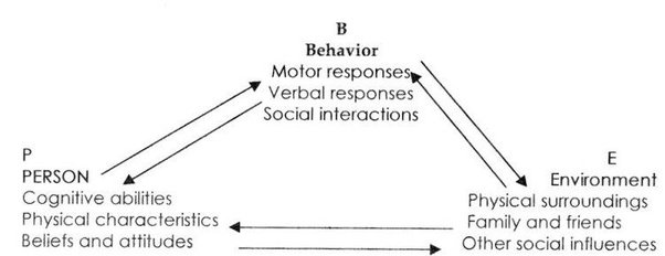 What Is Maladaptive Social Cognition What Are Some Examples Quora