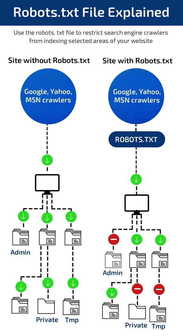 how to unblock robots txt