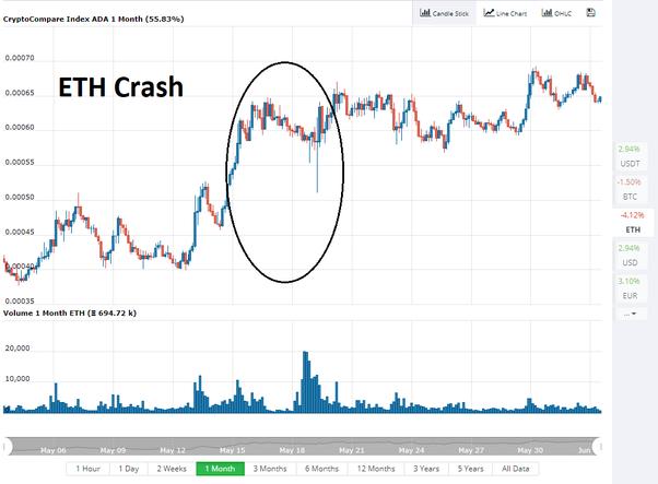 Bitcoin Rata de schimb istoric