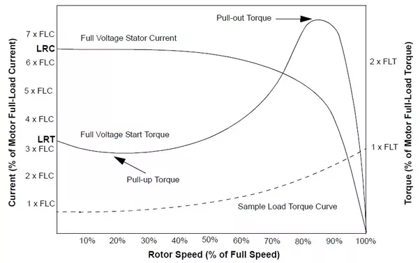 motor power and current relationship