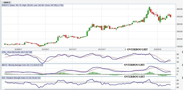Can Any One Tell Me About The Fundamental And Technical Analysis Of