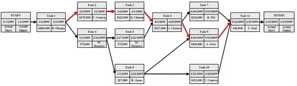 activity network diagram template - what are the best alternatives to using a gantt chart quora
