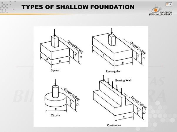 What is the difference between pile and pier foundation for Concrete foundation types