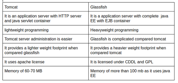 Which server will be better in a production environment, Glassfish