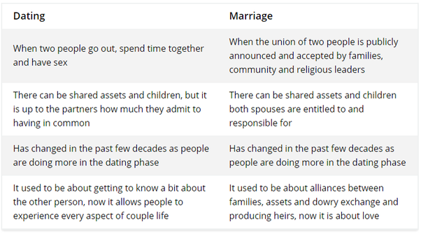 difference in dating and marriage