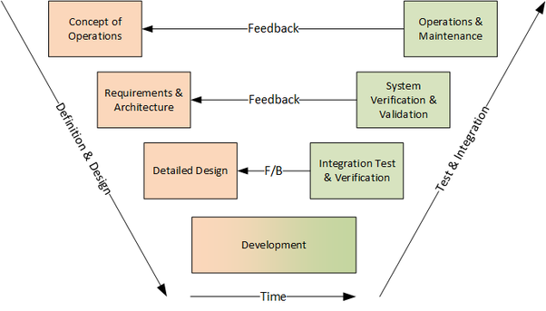 How is v model different from waterfall model quora basically the v model is a waterfall that is twisted back on itself after the development phases that way the test and verification phases can provide ccuart Choice Image