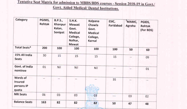Is there any NRI quota in government medical colleges? - Quora