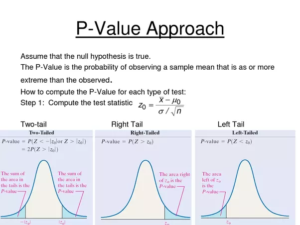 normal distribution and significance level Step 3 of hypothesis testing ▫ step 3 involves computing a probability, and for  this class, that means using the normal distribution and the z-table in appendix.