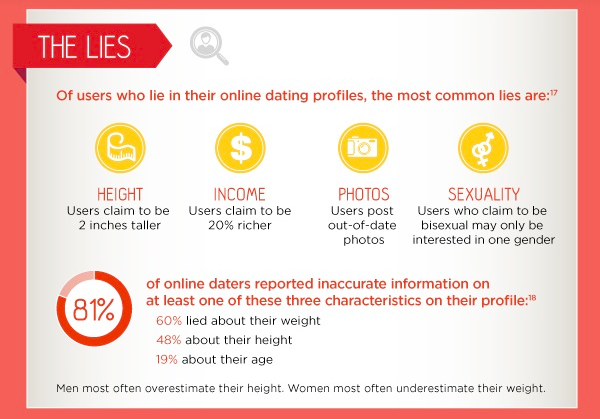 How do dating sites detect fake profiles
