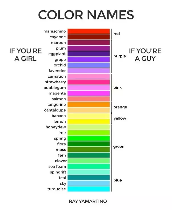 Can women really see more shades of color than men? - Quora