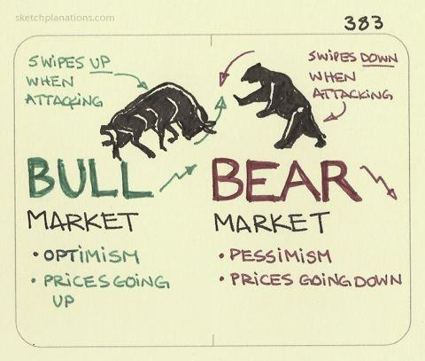 What Is The Difference Between A Bear Market And A Bull Market Quora