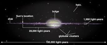 If milky way is flat then why do we see stars in the whole ...