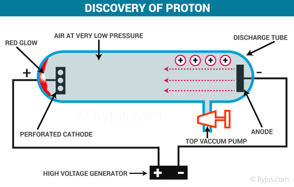 Who Discovered Protons Electrons And Neutrons Quora
