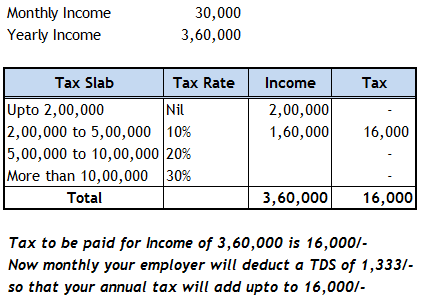 How much salary is needed to be eligible for tax paying in india as per current tax scheme if the income is below 500000 the government is giving a rebate of 2000 taking the above example you have to pay only sciox Choice Image
