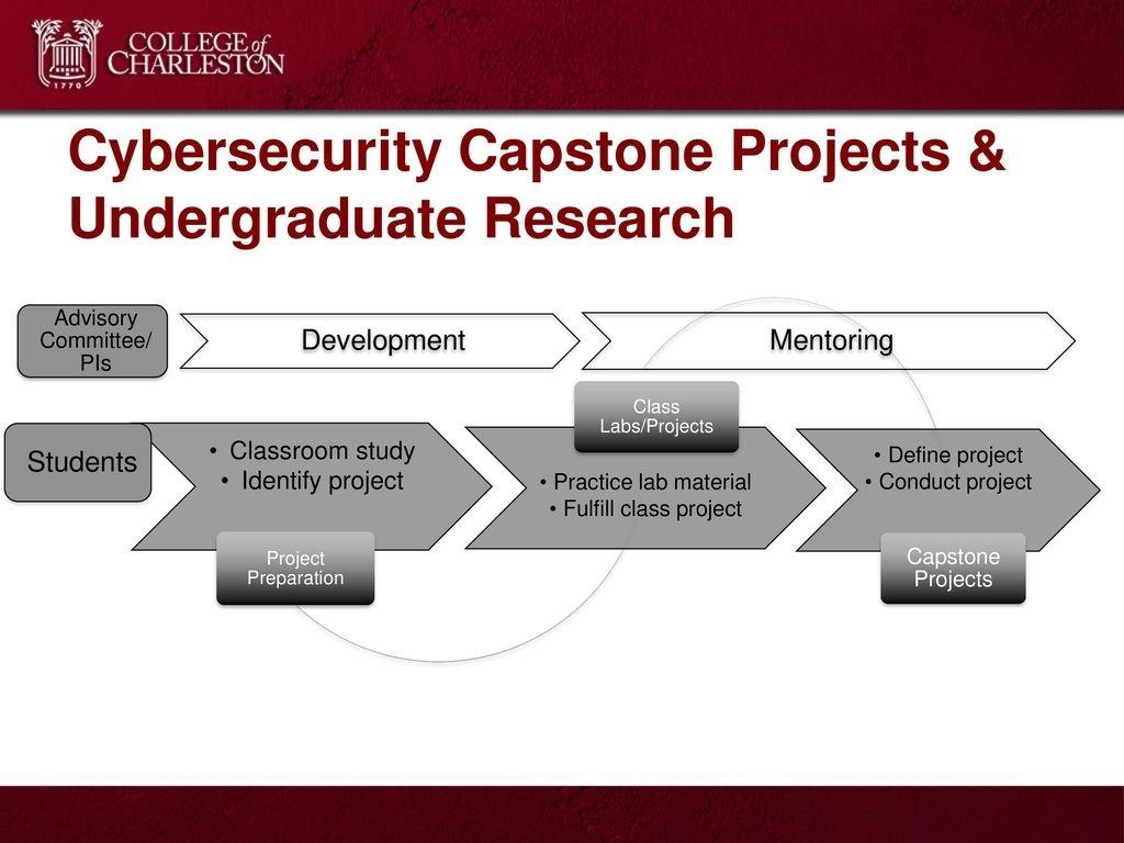 define capstone project