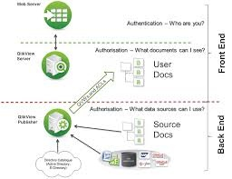What is the architecture of Qlikview? - Quora