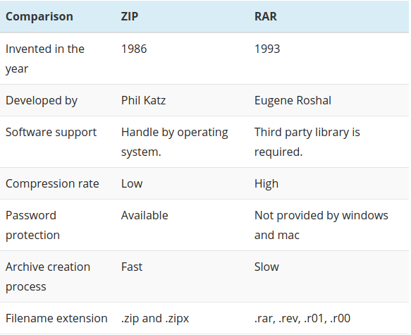 What is the difference between  RAR and  ZIP? - Quora