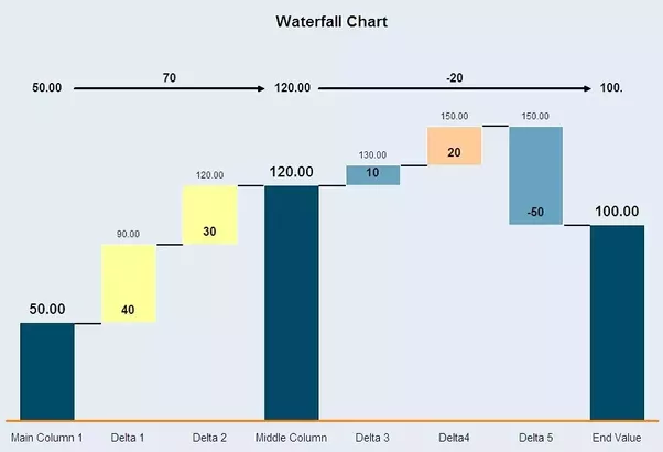 How to make waterfall charts in excel quora there is a lot of well thought out advise on the internet with videos and snap shots for how to make waterfall charts in excel ccuart Image collections