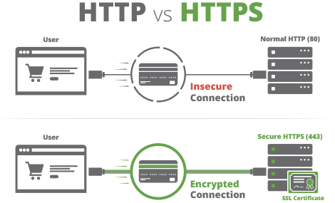 When is the best time to install SSL Certificate on a website? - Quora