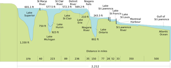If water seeks its own level, and the five Great Lakes are ...