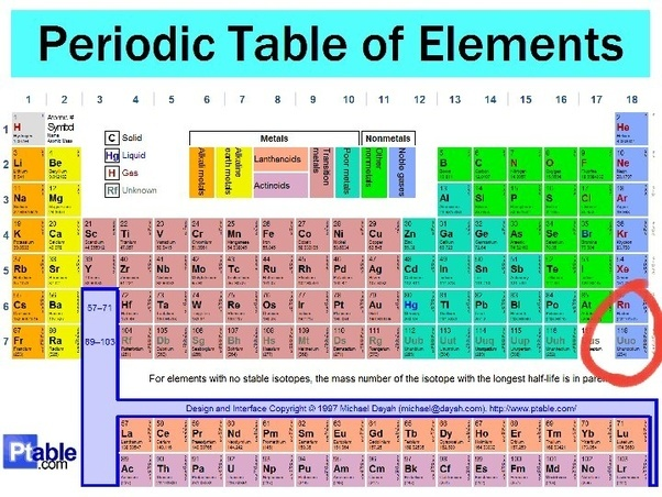 What will be the position of an element with atomic number 118 here is a photo of the periodic table for reference urtaz