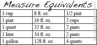 How many ounces are in a gallon? - Quora