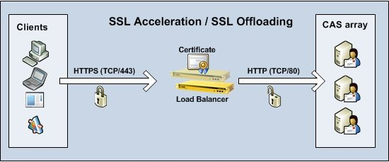 What is SSL offloading? - Quora
