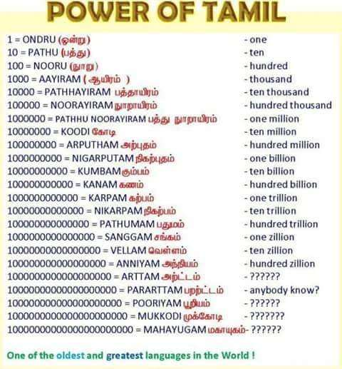 How important is tamil chair at harvard university how it will tamil has most advanced mathematics with names for number raised to the power of 22 malvernweather Images